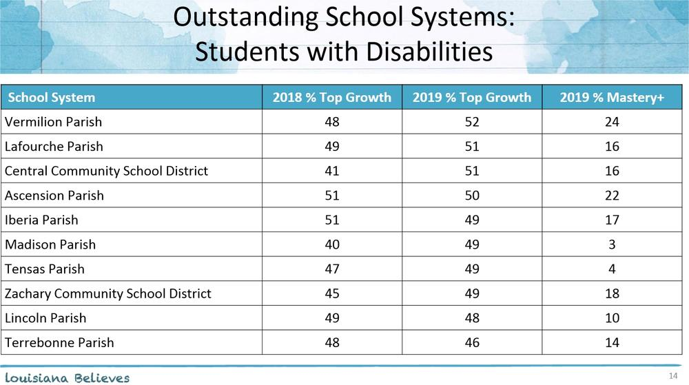 Outstanding School Systems  Students with Disabilities