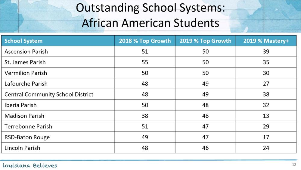 Outstanding School Systems  African American Students