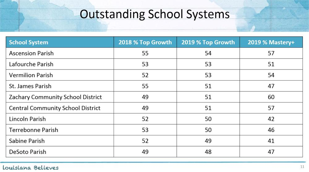 Outstanding School Systems